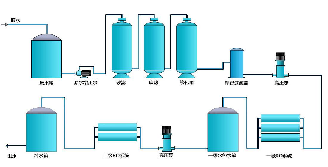 纯化水制备工艺,纯化水设备工艺流程